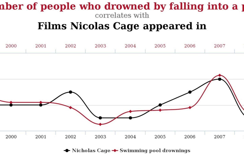 Filmai su N.Cage'u skatina žmones skęsti baseinuose ( r = 0,66).<br>Tylervigen.com iliustr.