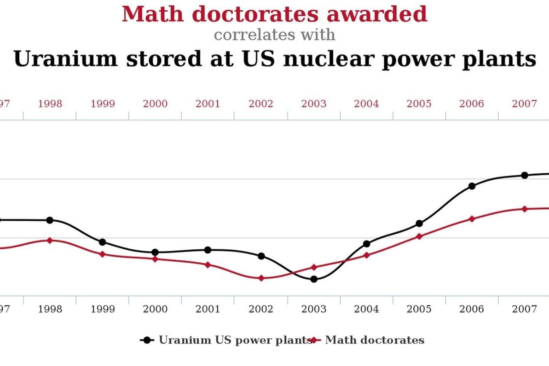 Kuo daugiau urano saugoma JAV, tuo daugiau žmonių gauna matematikos daktaro laipsnį (r = 0,87).<br>Tylervigen.com iliustr.