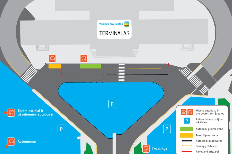 Oro uosto prieigos dar bus tvarkomos iki spalio mėnesio, o po kilimo ir tūpimo tako rekonstrukcijos miesto ir tarpmiestinių autobusų bei taksi sustojimai persikels į kitą vietą.
