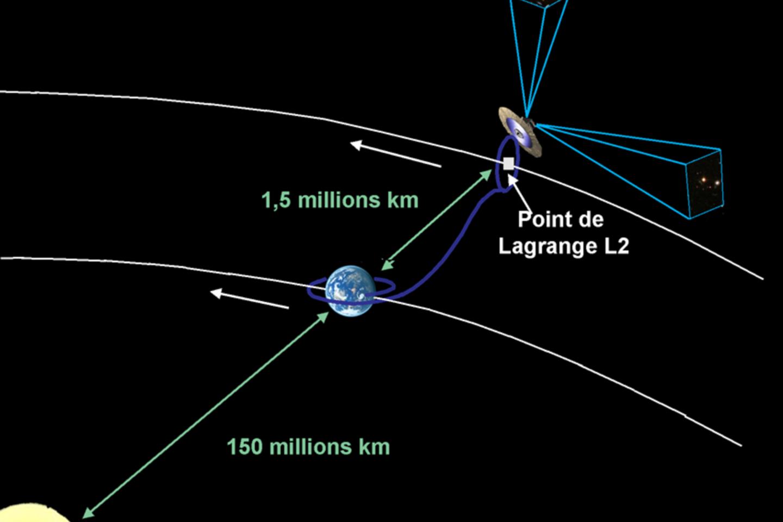 Gaia padėtis kosminėje erdvėje<br>ESA nuotr.