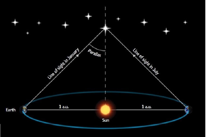 Paralakso principas atstumo matavimui<br>ESA/Medialab nuotr.