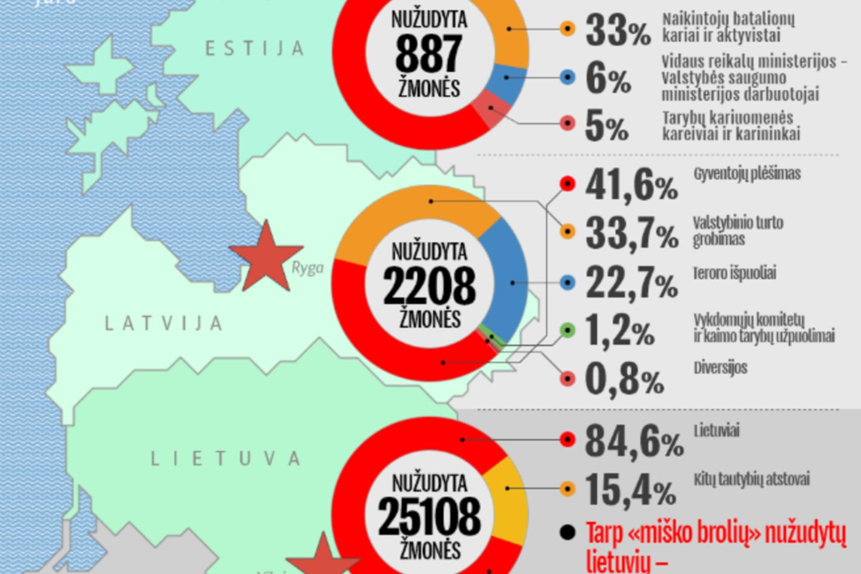 Tariamų aukų statistika.<br>Sputniknews.lt ekrano vaizdo kopija.