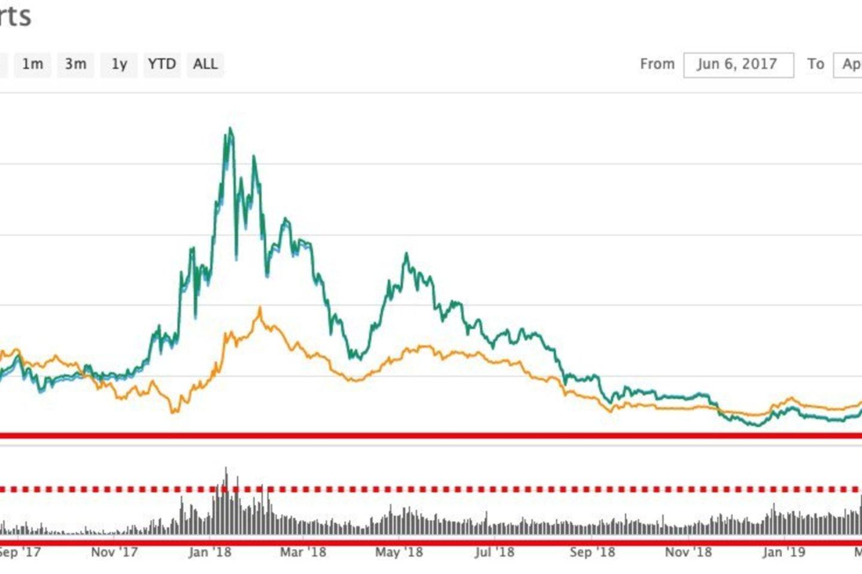bitcoin prekybos apimtis jav doleriais