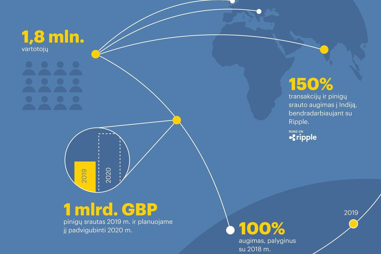 """""""TransferGo"""" pajamos išaugo dvigubai, taip pat augo ir perlaidų skaičius."""