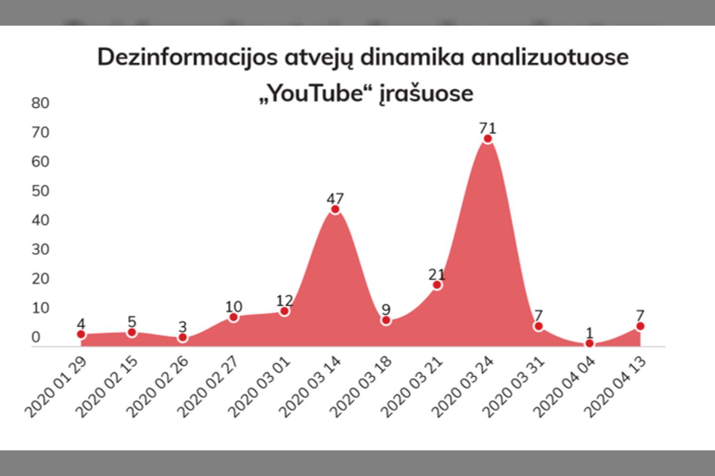 """Dezinformacijos atvejų dinamika analizuotuose """"YouTube"""" įrašuose.<br>""""Demaskuok.lt"""" iliustr."""
