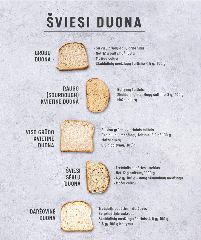Šviesi duona.