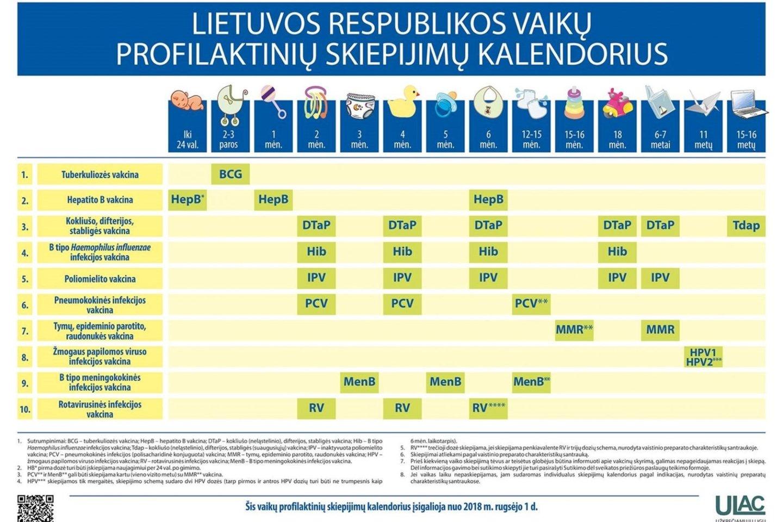 Šiuo metu Lietuvoje galiojantis vaikų profilaktinių skiepijimų kalendorius.<br>ULAC nuotr.