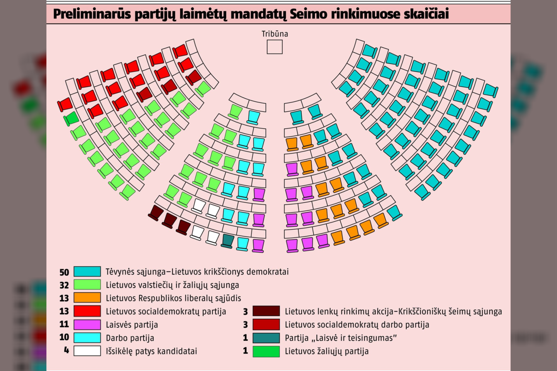 """Preliminarūs partijų laimėtų mandatų Seimo rinkimuose skaičiai.<br>""""Lietuvos ryto"""" grafikas"""