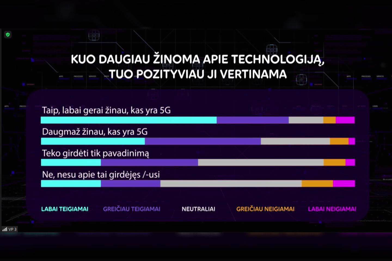 """Telia Lietuva"" apklausos rezultatai.<br>""Telia Lietuva"" iliustr."