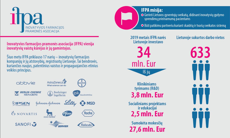 2019 metais inovatyvios farmacijos pramonės investicijos Lietuvoje siekė daugiau nei 34 mln. eurų ir nuo 2018 m. išaugo net 8 mln. eurų.<br>IFPA nuotr.