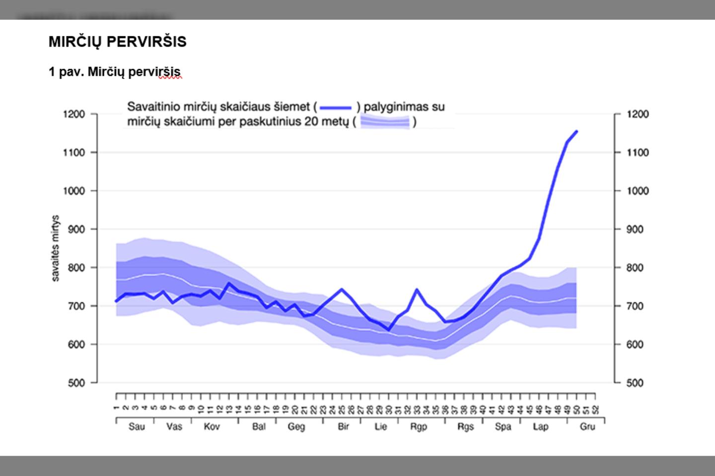 Statistikos departamento Statistikos sklaidos ir komunikacijos skyriaus analitikas Jonas Bačelis tvirtino, kad mirčių perviršis Lietuvoje – beprecedentis.<br>Statistikos departamento nuotr.