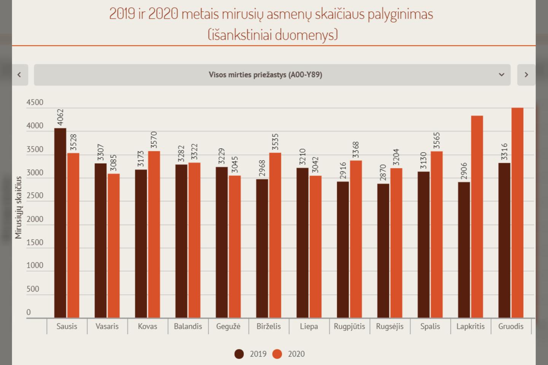 Mirtingiausiu per pastaruosius 20 metų Lietuvoje vadintas 2020-ųjų lapkritis nublėso Higienos institutui galiausiai apskaičiavus, kiek žmonių ir nuo kokių ligų šalyje mirė praėjusių metų gruodį.<br>Lrytas.lt nuotr.