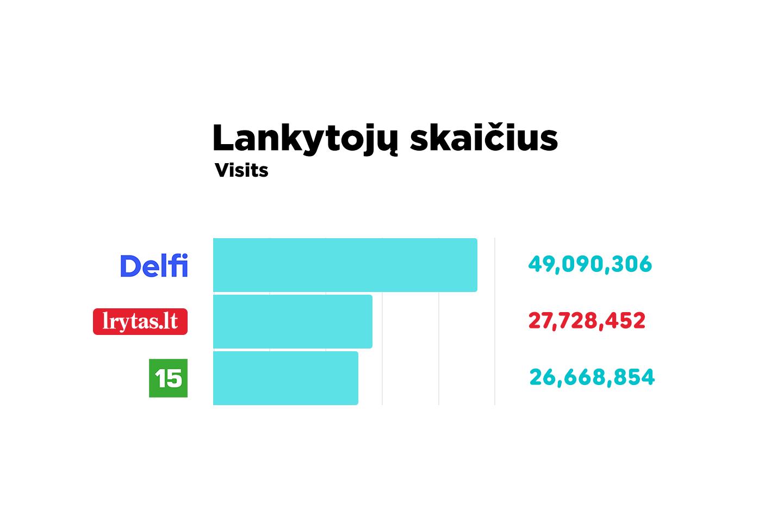 Bendras lankytojų skaičius kovo mėnesį didėjo ir siekė daugiau kaip 27 mln.<br>Lrytas.lt nuotr.