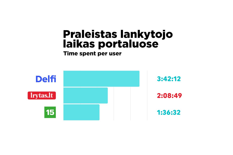 Kovo mėnesį ilgėjo vidutinis praleidžiamas lankytojo laikas – vienas vartotojas vidutiniškai naršymui skyrė 2 valandas ir 8 minutes.<br>Lrytas.lt nuotr.