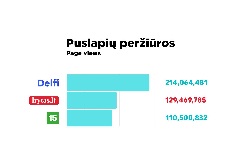 Sugeneruotos puslapių peržiūros pastarąjį mėnesį siekė daugiau kaip 129 mln.<br>Lrytas.lt nuotr.