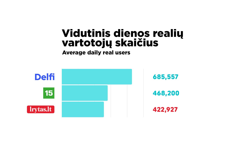 Lrytas.lt kovo mėnesį vidutinę dienos auditoriją išaugino beveik 80 tūkst. realių vartotojų.<br>Lrytas.lt nuotr.
