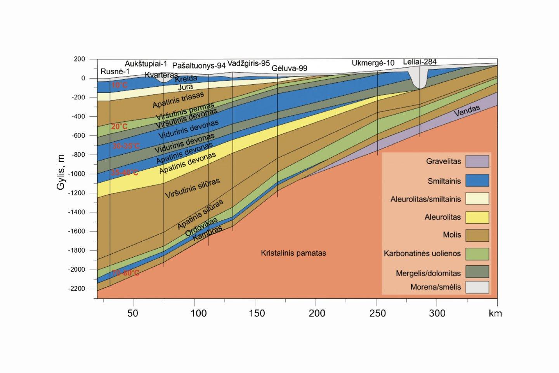 Lietuvos vakarų-rytų geologinis pjūvis. Mėlyna spalva pažymėti pagrindiniai smėlingi vandeningi sluoksniai, kuriuos galima panaudoti geoterminėms stotims (Šliaupa, 2009).