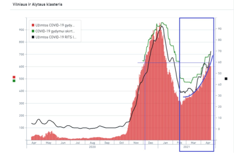 Pateikta naujausia pandemijos analizė<br>Vyriausybės kanceliarijos pav.