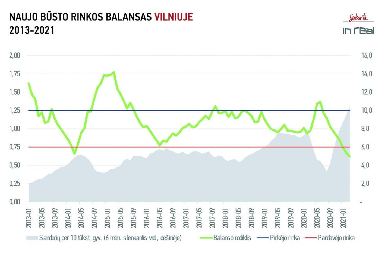 Naujo būsto rinkos balansas Vilniuje 2013-2021.