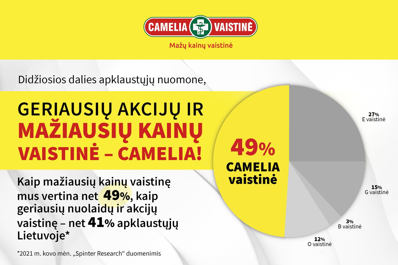 """""""Camelia"""" vaistinių tinklo """"Mažų kainų"""" kortelė suteikia galimybių sutaupyti net iki 30 proc."""