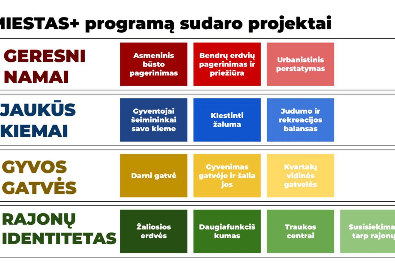 Sovietiniais metais statytų Vilniaus rajonų laukia dideli pokyčiai – Vilniaus miesto savivaldybė šiandien pristatė gyvenamųjų rajonų gyvybingumo programą MIESTAS+.