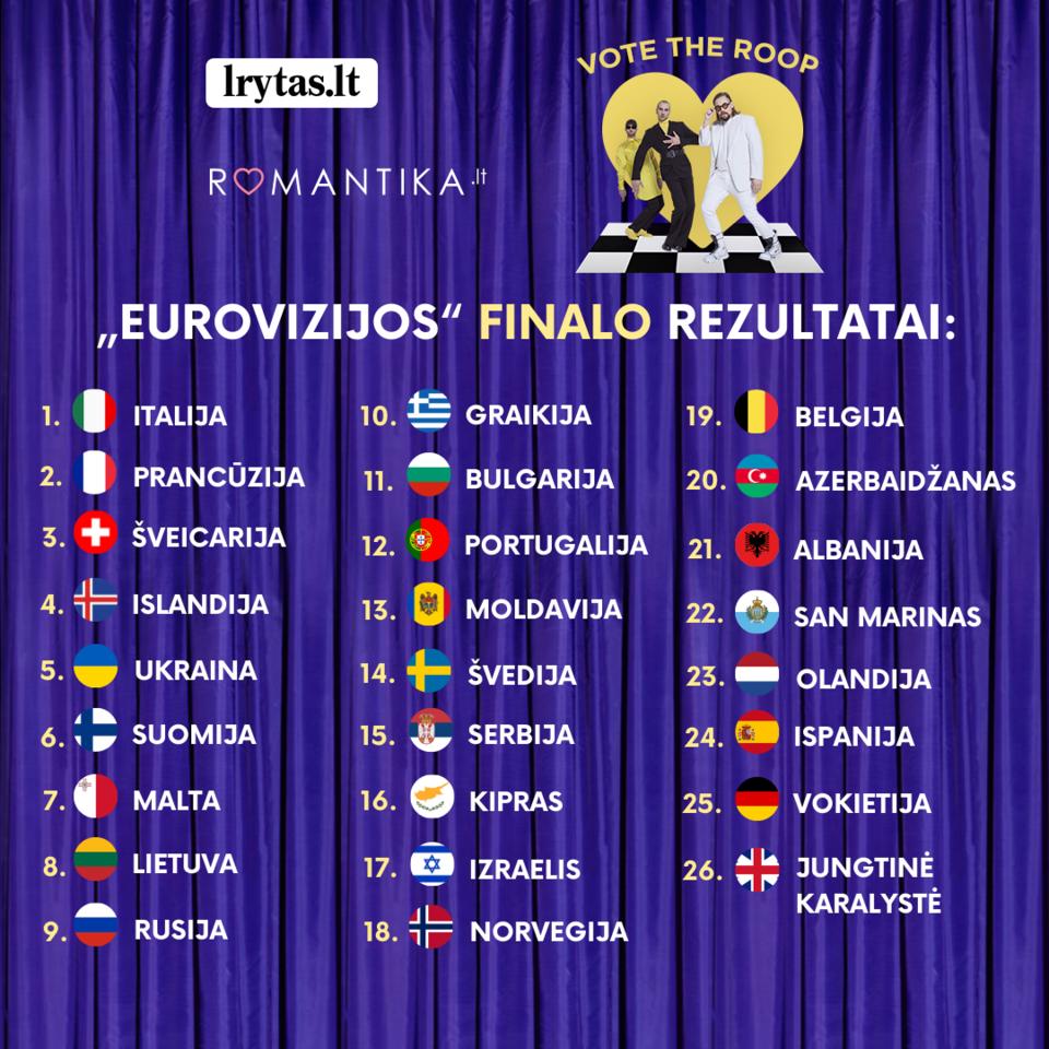 """""""Eurovizijos"""" finalo rezultatai."""