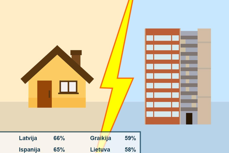 """Lietuviai yra penktoje vietoje Europos Sąjungoje pagal tai, kiek procentų žmonių gyvena butuose.<br>""""Euroblogas.lt"""" pav."""