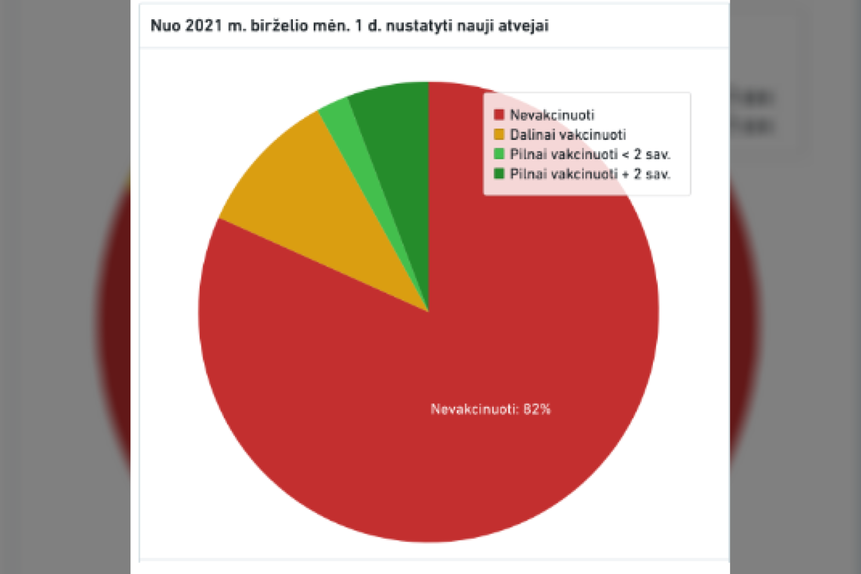 Absoliuti dauguma, sergančių COVID-19 liga - nepasiskiepiję.<br>Statistikos departamento diagrama