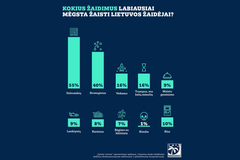 """""""Spinter tyrimai"""" atlikta apklausa rodo, kad išmaniuosiuose telefonuose ir planšetiniuose kompiuteriuose absoliuti dauguma Lietuvos žaidėjų labiausiai mėgsta galvosūkių (55 proc.) ir strateginius (40 proc.) žaidimus.<br>""""Nordcurrent"""" iliustr."""